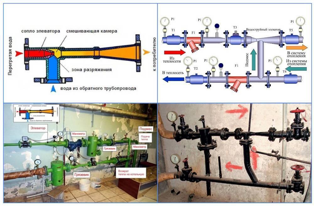 Элеваторный узел отопления, чертеж, узлы ипринципиальная схема работы