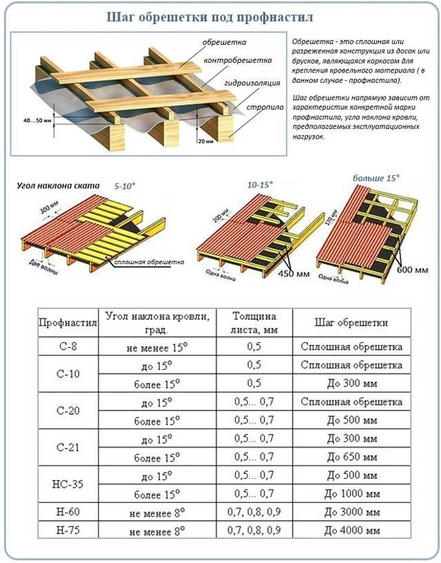 Устройство кровли из профлиста по деревянной обрешетке: технология и пошаговая инструкция