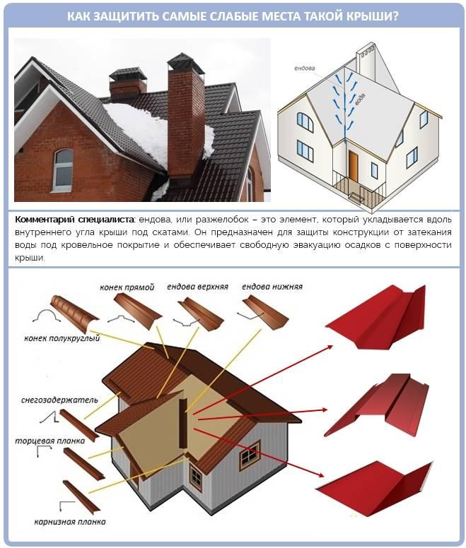 Многощипцовая крыша — конструкция и монтажстройкод