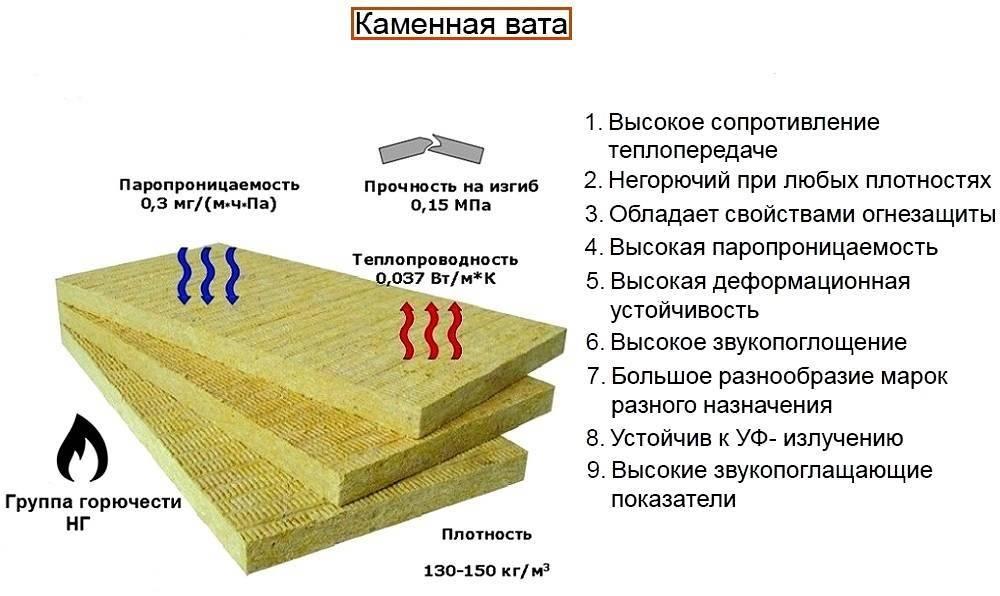 Современные материалы для внутреннего утепления стен: объясняем детально