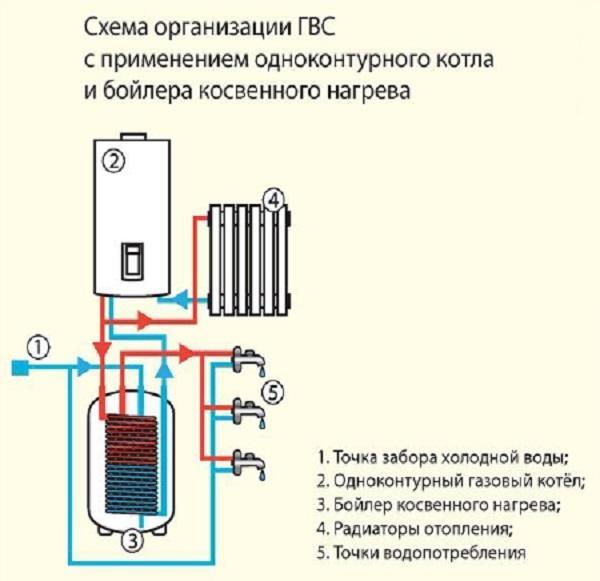 Работа и особенности проточной системы отопления: котлы, нагреватели и насосы