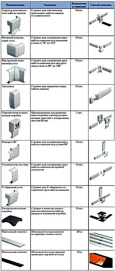 Обзор труб для электропроводки: пвх, пнд, металлические