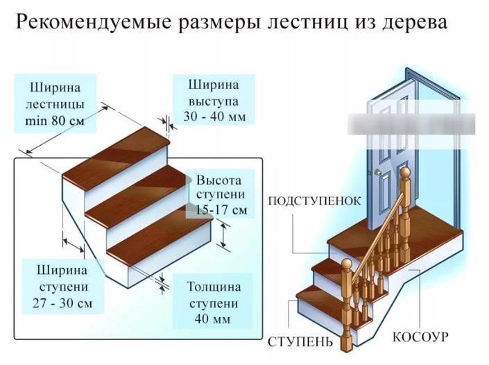Расчет, проектирование и оптимальные размеры лестницы на второй этаж:  как сделать самостоятельно, на что обратить внимание