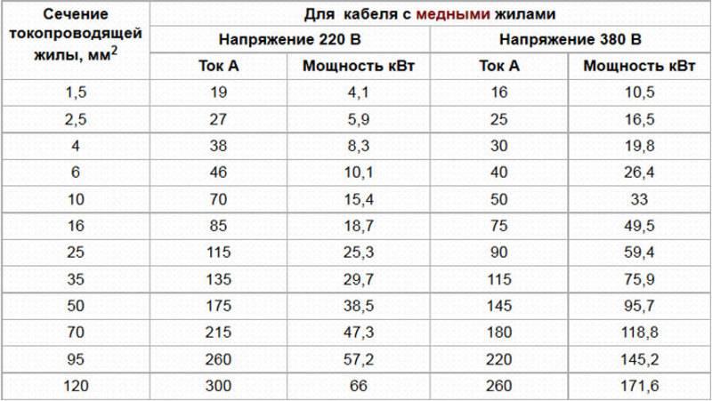 Расчет сечения провода по току и мощности – самэлектрик.ру