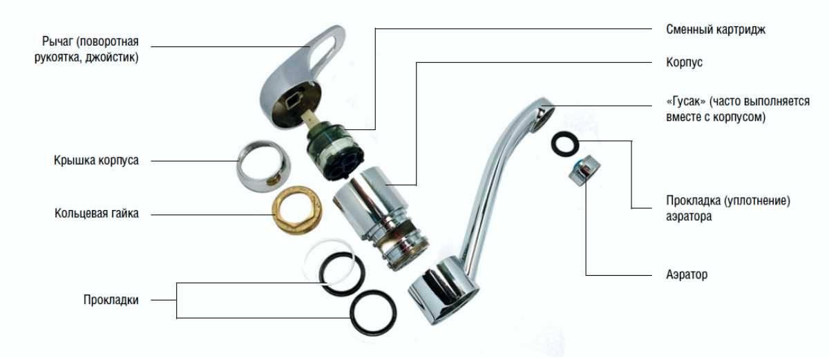 Устройство смесителя: однорычажного и шарового, ремонт