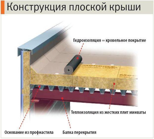 Дом с плоской крышей (80 фото): что это такое и в чем особенности инверсионной кровли, устройство и монтаж в частном жилище, плюсы и минусы