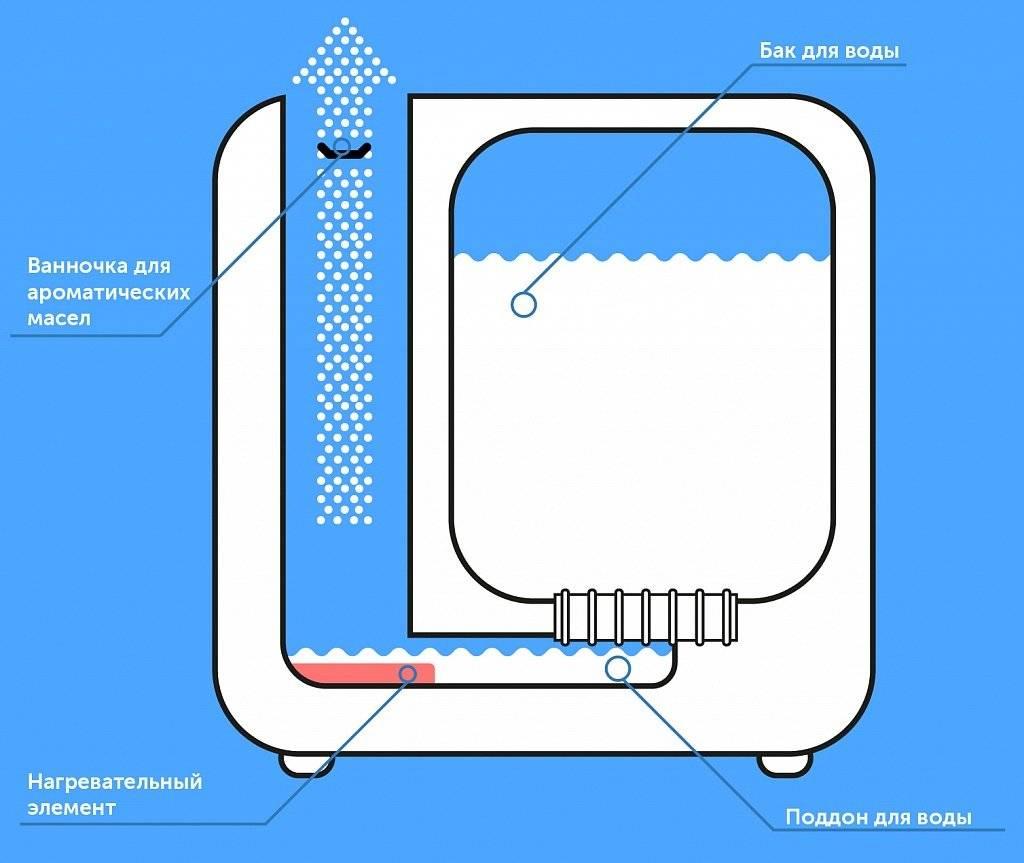 Как сделать своими руками домашний увлажнитель воздуха