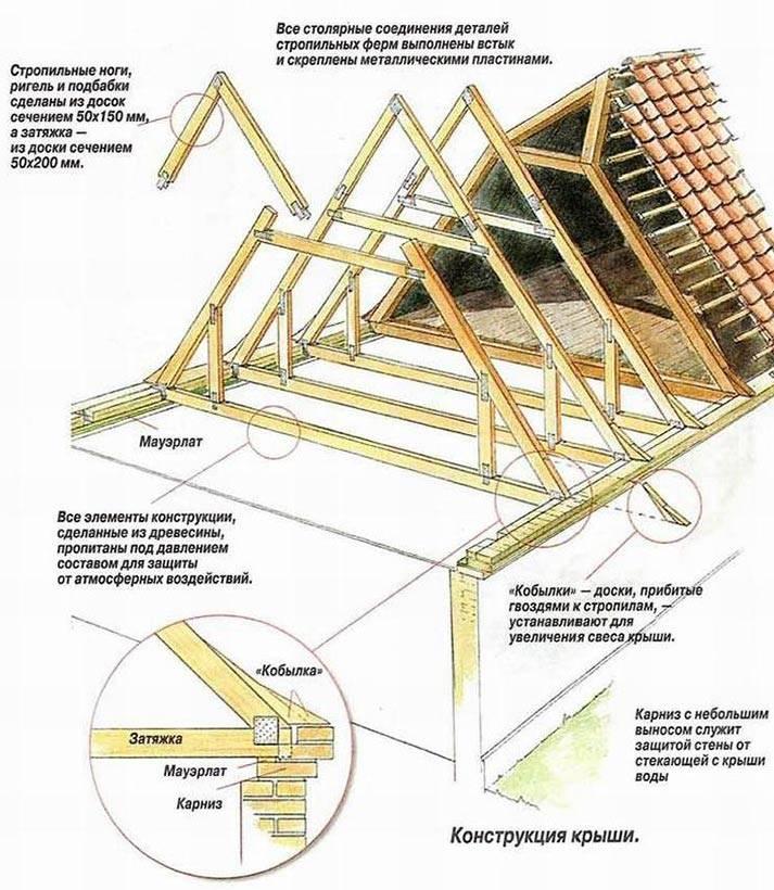 Монтаж кровли (80 фото): устройство и строительство крыши частного дома своими руками, как сделать правильно, план и схема, пошаговая инструкция возведения, как построить