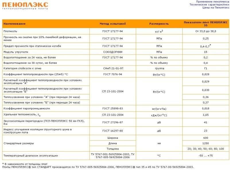 «пеноплэкс комфорт»: технические характеристики пеноплекса, плиты для теплоизоляции размером 1200х600х50 мм и 1185х585х50