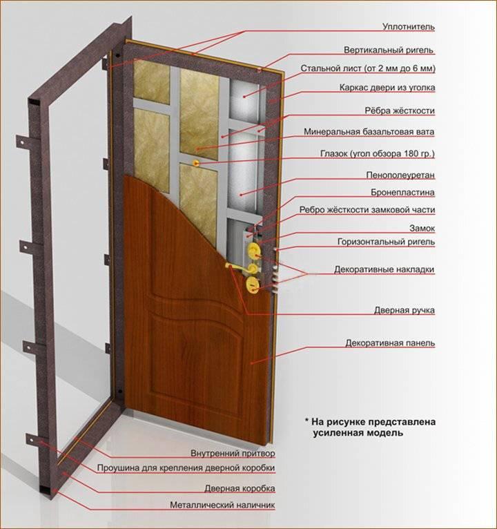 Почему потеет входная железная дверь. причины появления конденсата и способы устранения   все про двери