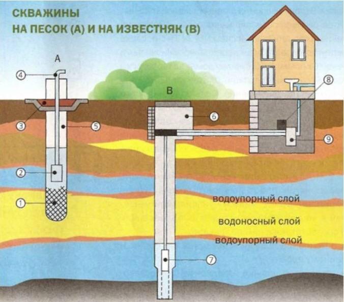 Как бурят скважину на воду: бурим скважины под воду, как пробурить скважину для воды своими руками, как сделать бурение водяных скважин вручную одному, как правильно бурить