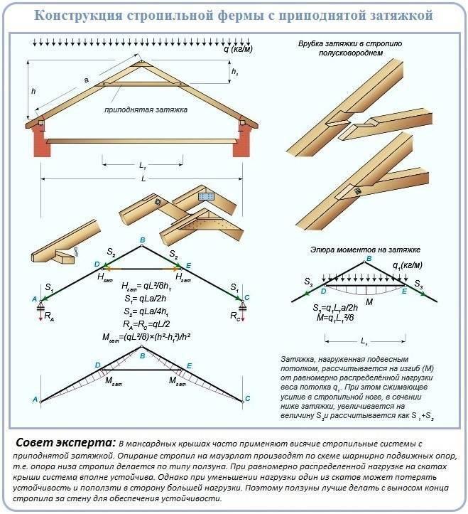 Двускатная крыша: как правильно сделать стропильную систему и уложить кровлю