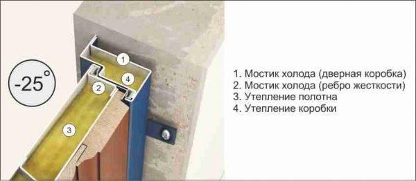 Почему потеет входная металлическая дверь - клуб мастеров