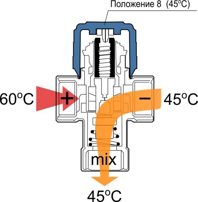 Краны на батарею отопления регулирующие - всё об отоплении и кондиционировании