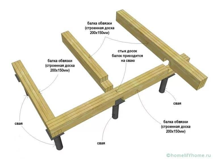 Как сделать обвязку каркасного дома из досок: нижняя и верхняя: фундамента и второго этажа своими руками- обзор +видео