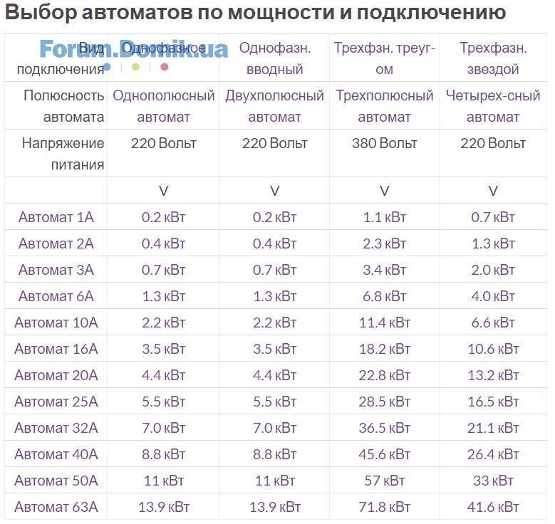 Расчет сечения кабеля по мощности - онлайн калькулятор