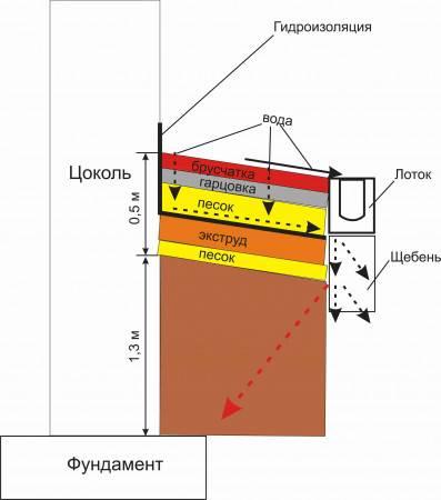 Утепление фундамента дома снаружи пенополистиролом  виды материалов и монтаж - варианты пола