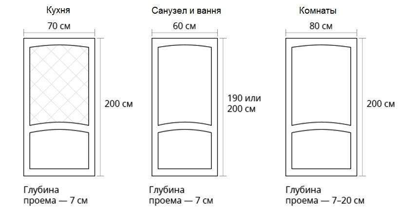 Стандартные размеры межкомнатных проемов и дверей