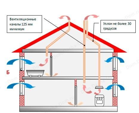 Вывод вентиляции через стену в частном доме - клуб мастеров