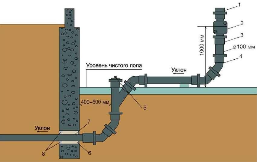 Канализация частного дома: как сделать канализацию своими силами и разновидности канализации частного дома