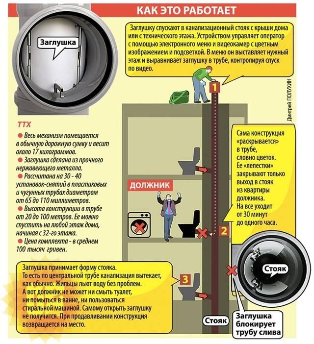 Снять заглушку с канализации: как убрать самостоятельно и какое оборудование для этого нужно
