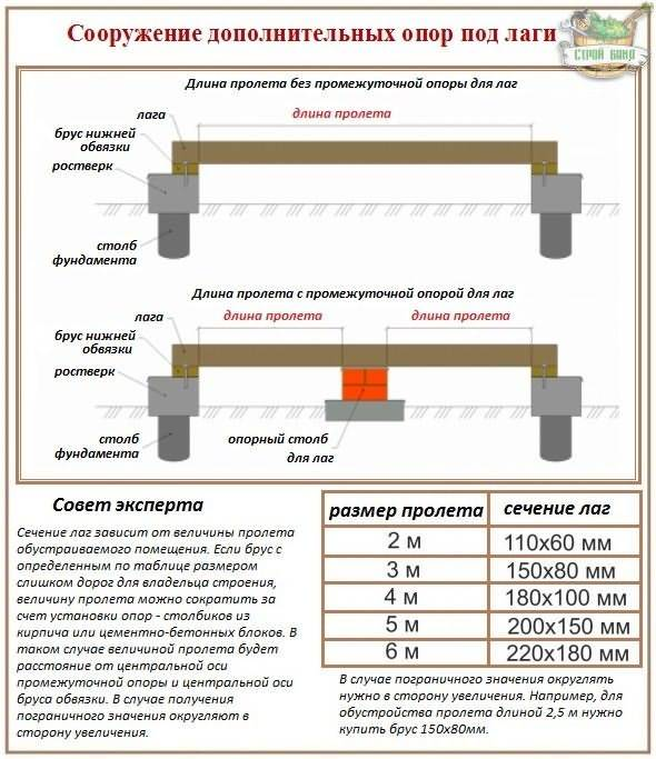 Онлайн калькулятор расчета количества утеплителя для стен и фундаментов.