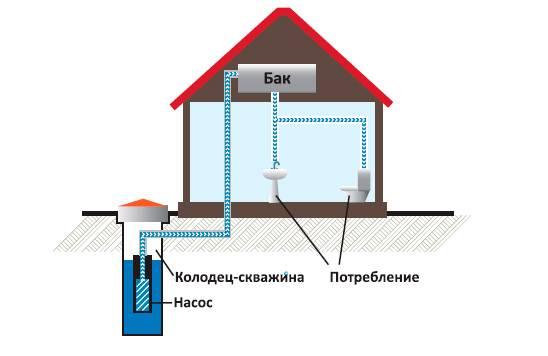Система автономного водоснабжения загородного дома