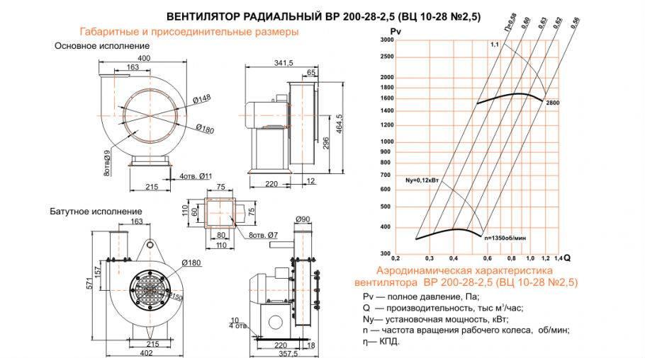 Осевой и радиальный вентилятор: чем отличаются, какой лучше, преимущества и недостатки каждого