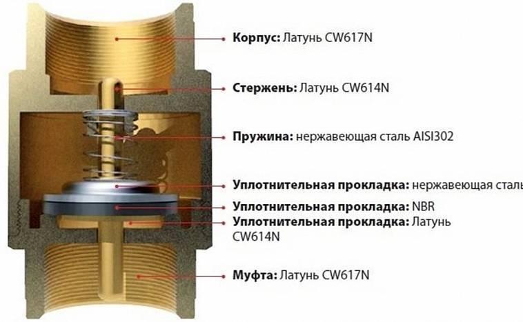 Обратный клапан для отопления: принцип работы и типы