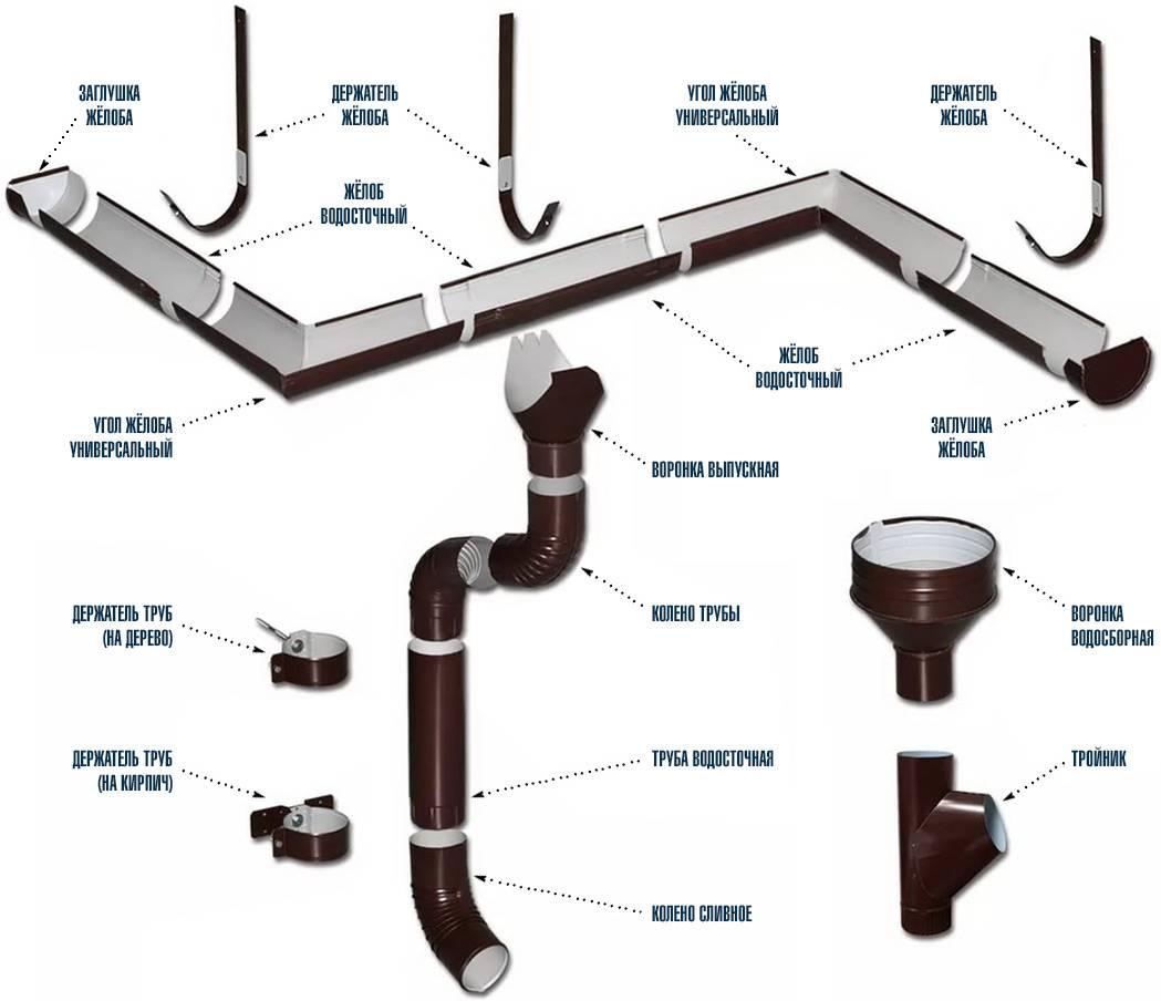 Колено водосточной трубы: длина, размеры и градусы