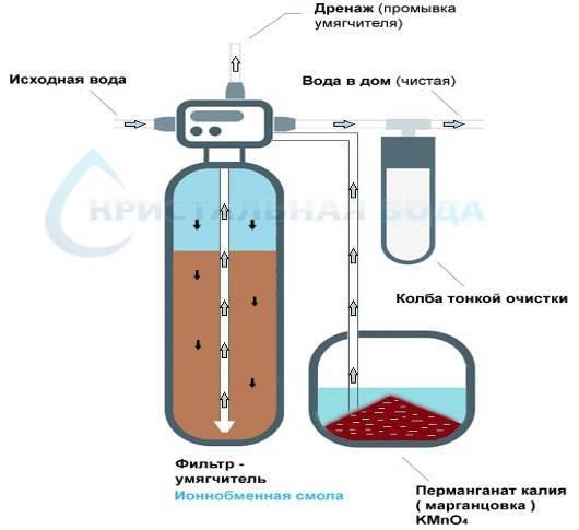 Очистка воды из скважины от извести