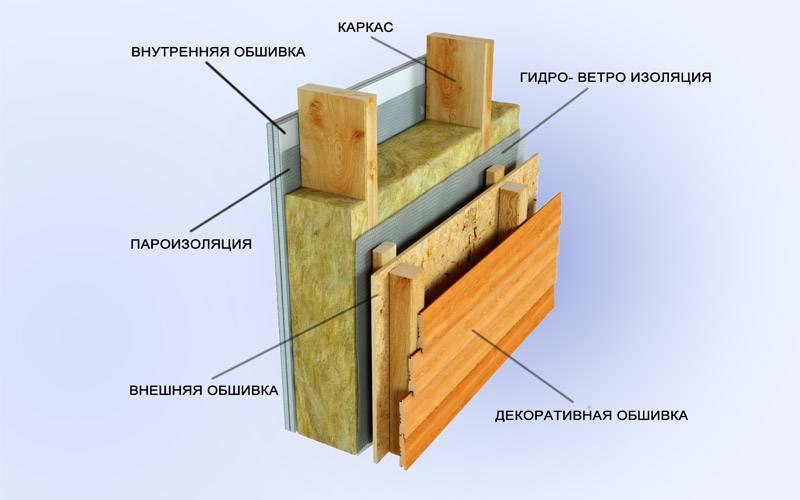 ᐉ канадские дома - строительство каркасных домов, плюсы и минусы - my-na-dache.ru