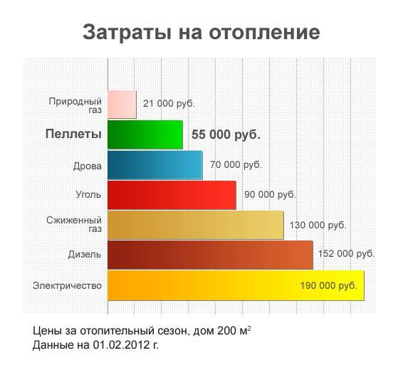 Методика вычисления затрат на отопление дома электричеством и газом