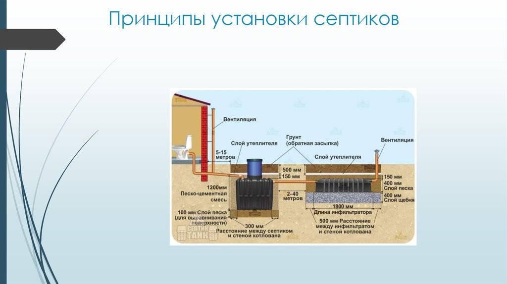 Расстояние от септика до колодца питьевой воды на участке: снип, нормы санпин, какое минимальное на даче