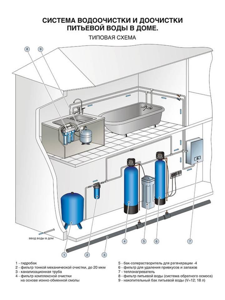 Как правильно выбрать и установить фильтр грубой очистки перед счетчиком воды?