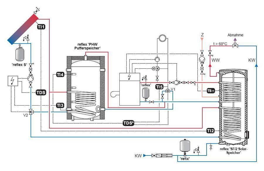 Теплоаккумулятор для отопления: устройство, подключение