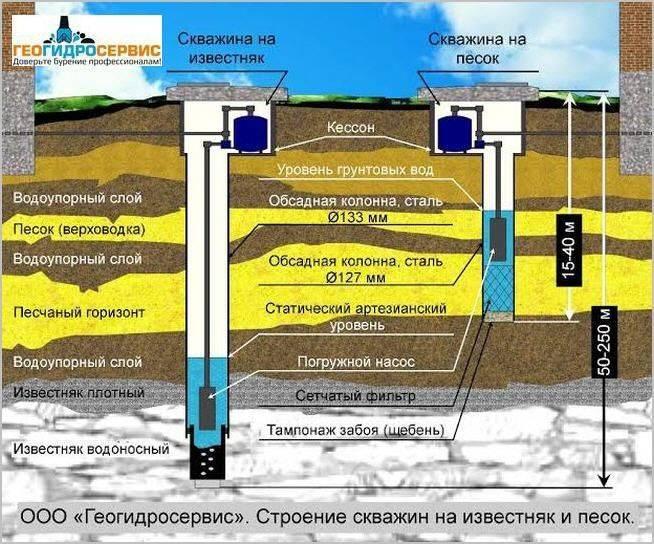 Как найти воду на участке, или все методы поиска водоносного слоя