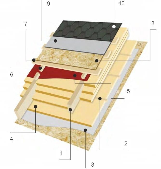 Кровельный пирог под разные виды кровель: устройство, назначение слоёв и укладка