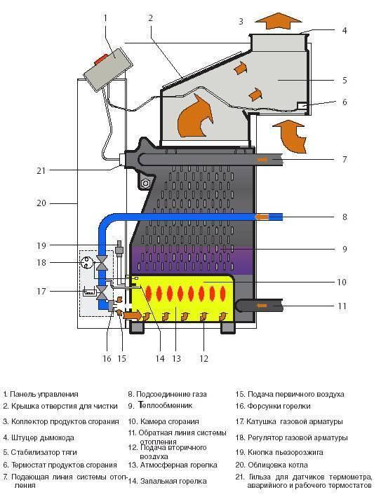 Рейтинг энергонезависимых газовых котлов. устройство и принципы работы