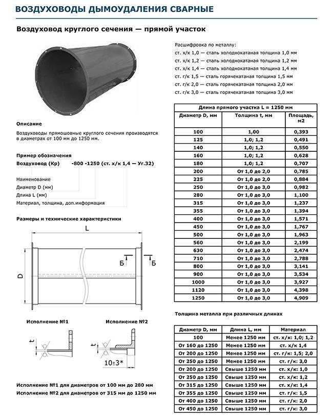 Характеристики и монтаж разных видов вентиляционных труб