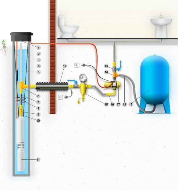 Схема водоснабжения частного дома от скважины с гидроаккумулятором - разводка