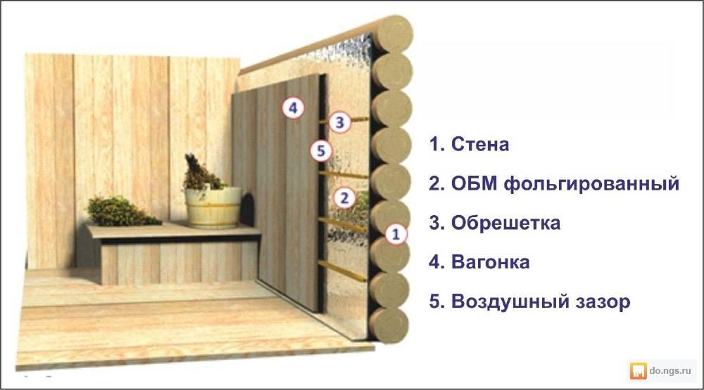 Выбираем утеплитель для бани: особенности органических и неорганических видов