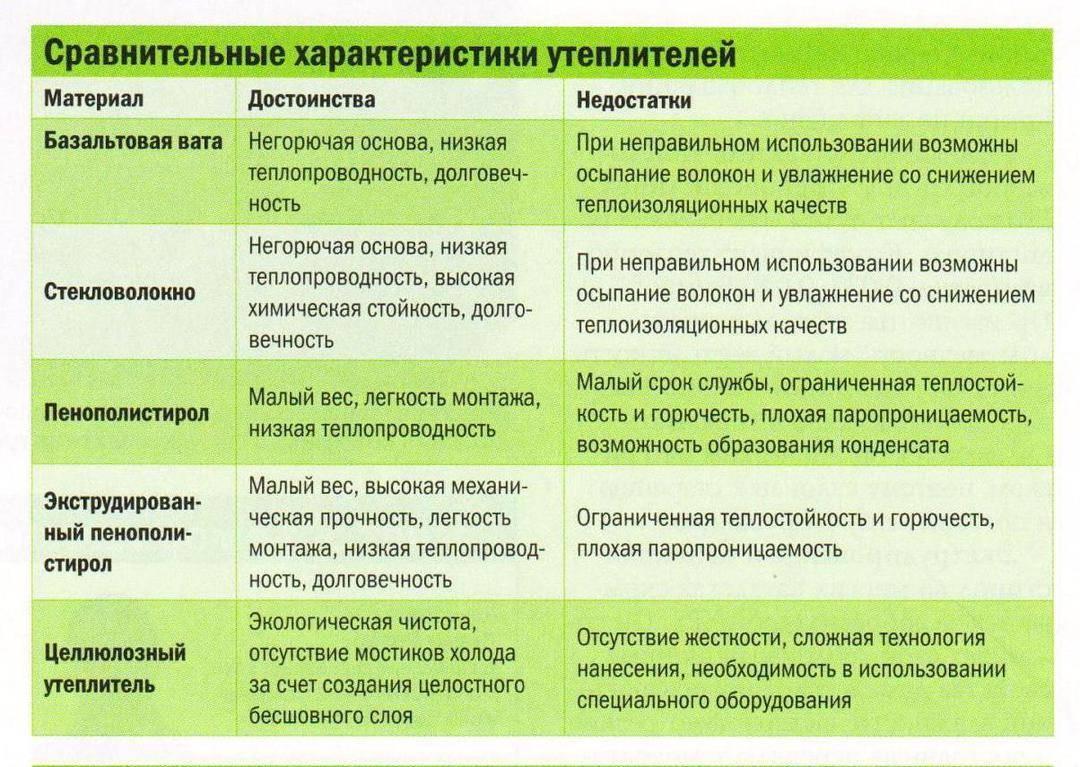 Пенопластовая крошка (гранулированный и дробленный пенополистирол): свойства, цены и применение в производстве полистиролбетона, утеплении полов, стен и кровли