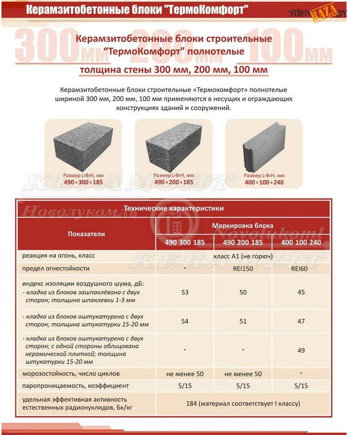 Технические характеристики керамзитоблоков: вес, теплопроводность, размеры, отзывы, плюсы и минусы