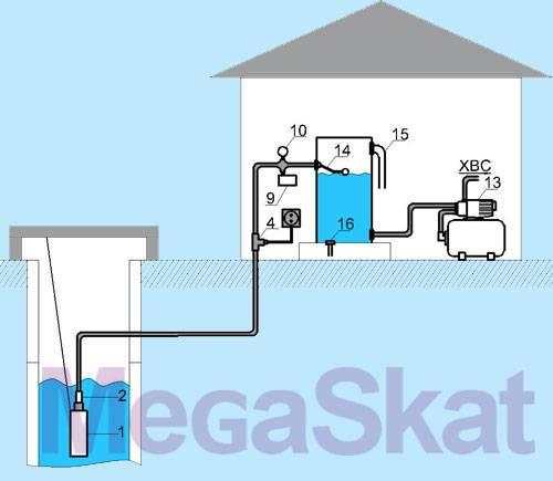 Водоснабжение частного дома из колодца или скважины