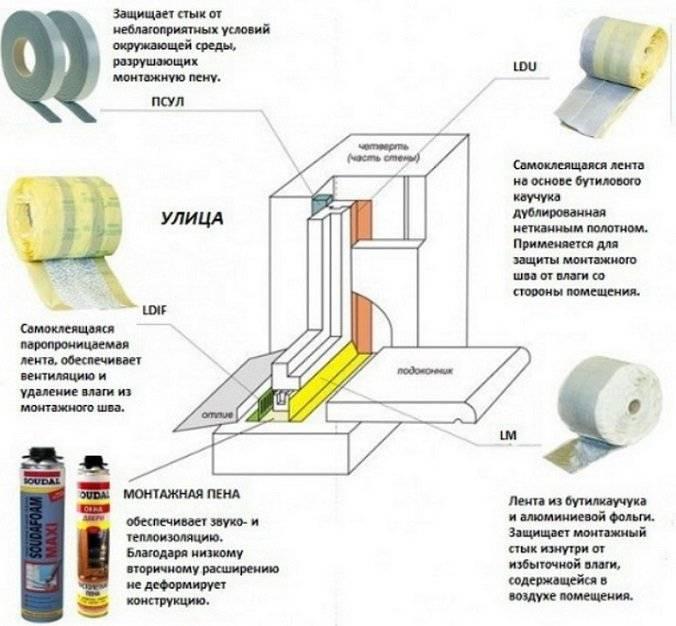 Установка пластиковых окон в кирпичном доме: пошаговая технология монтажа