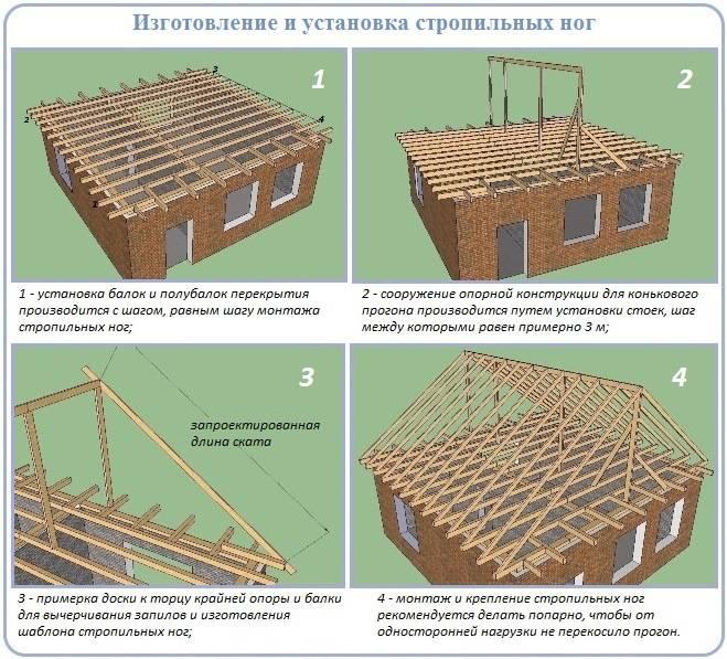 Четырехскатная крыша – виды, подготовка к установке, расчет размеров и проектирование стропильной системы