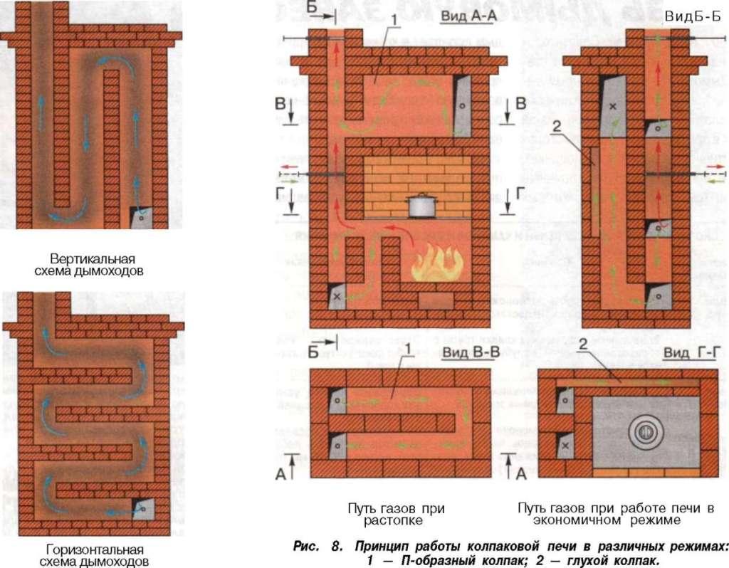 Печь из кирпича: правила проектирования, особенности кладки и чертежи