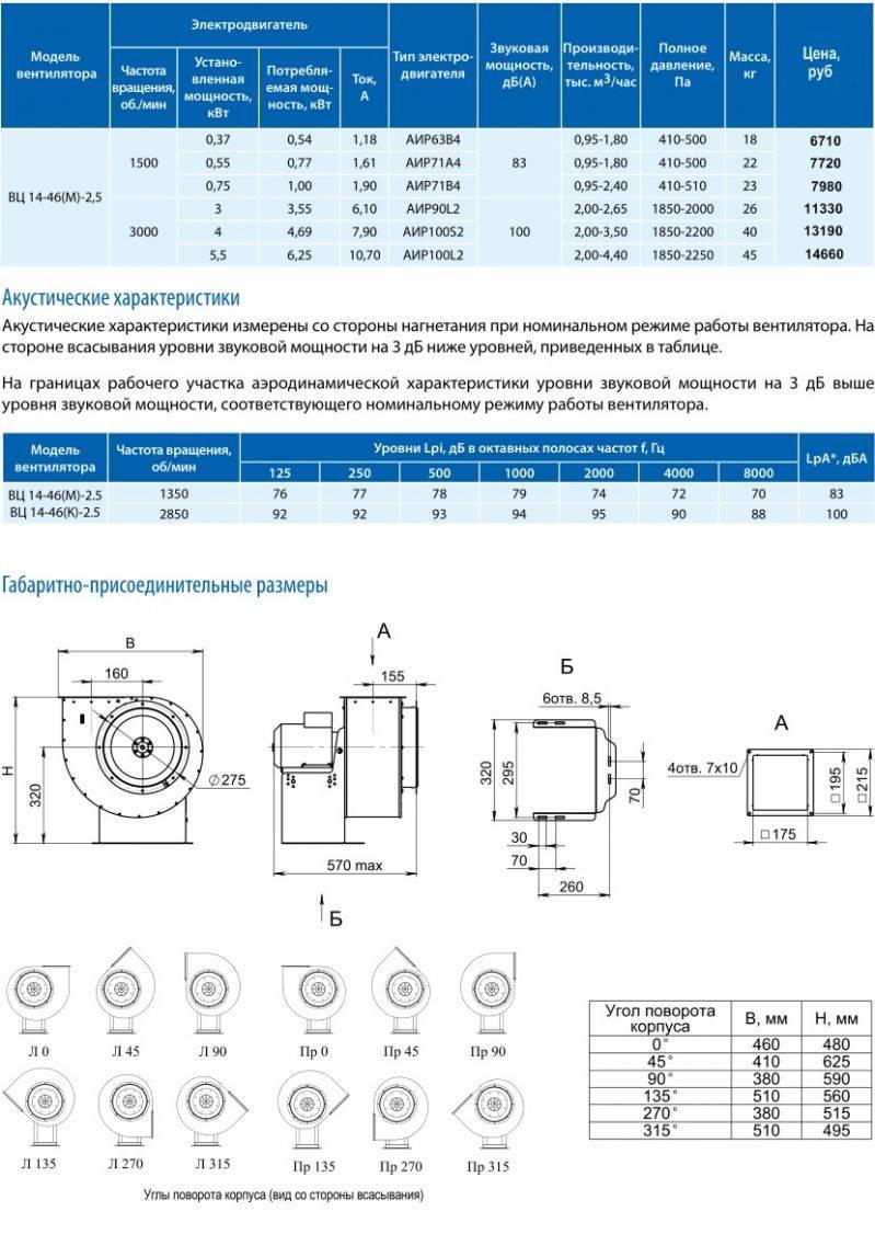 Напольный вентилятор – рейтинг лучших моделей, причины поломки, что можно сделать из вентилятора?