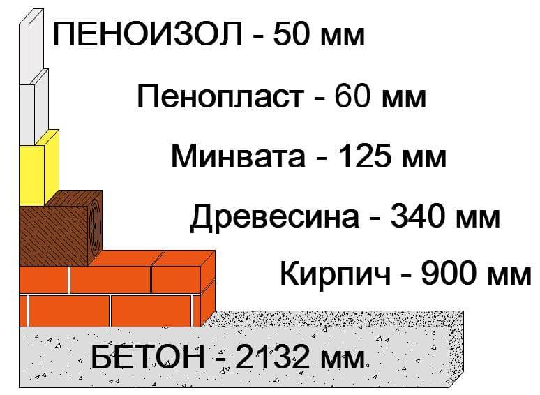 Как рассчитать толщину утеплителя для стен: пример расчета